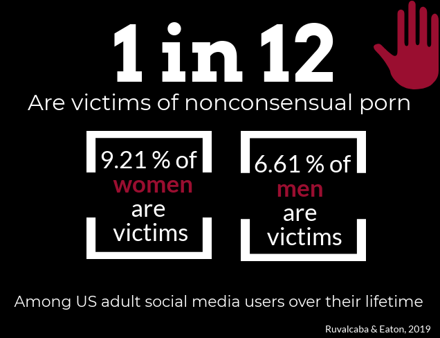 1 in 12 are victims of nonconsensual porn. 9.21% of women are victims. 6.61% of men are victims. (Among US adult social media users over their lifetime).